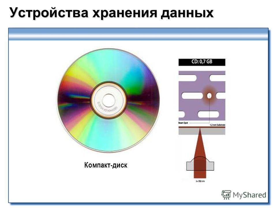 Устройства хранения данных Компакт-диск