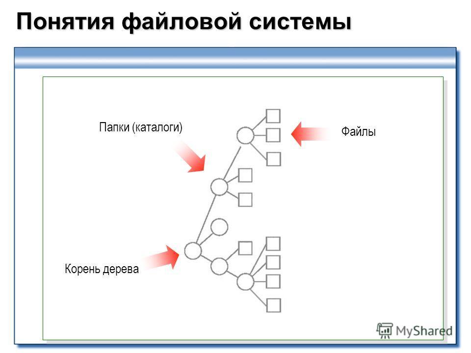 Понятия файловой системы Файлы Папки (каталоги) Корень дерева