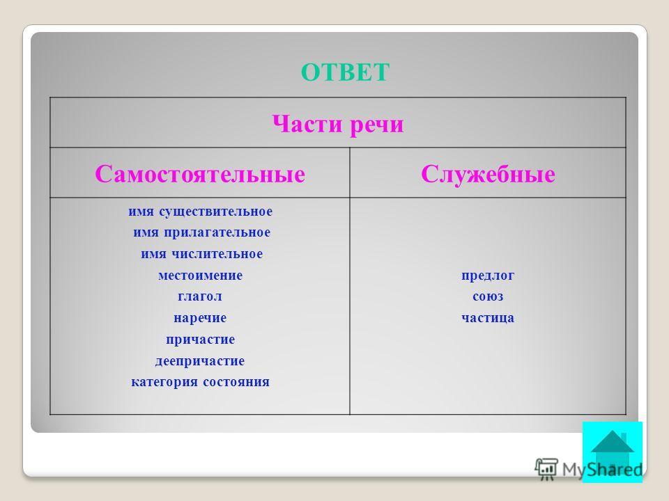 ВОПРОС Перечислите известные Вам части речи. ОТВЕТ