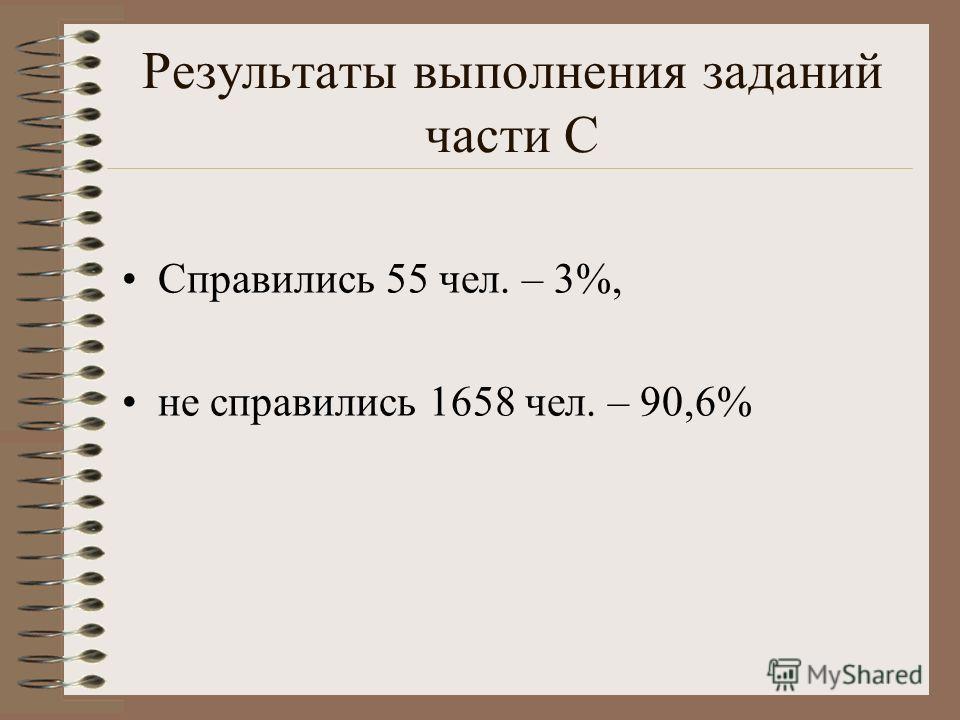 Результаты выполнения заданий части С Справились 55 чел. – 3%, не справились 1658 чел. – 90,6%