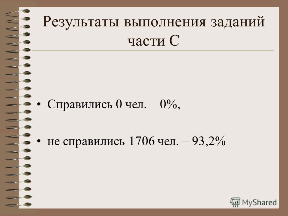 Результаты выполнения заданий части С Справились 0 чел. – 0%, не справились 1706 чел. – 93,2%