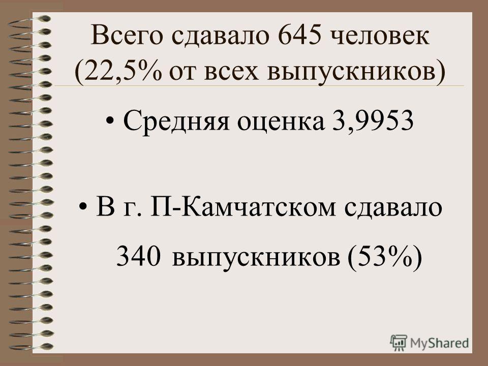 Всего сдавало 645 человек (22,5% от всех выпускников) Средняя оценка 3,9953 В г. П-Камчатском сдавало 340 выпускников (53%)