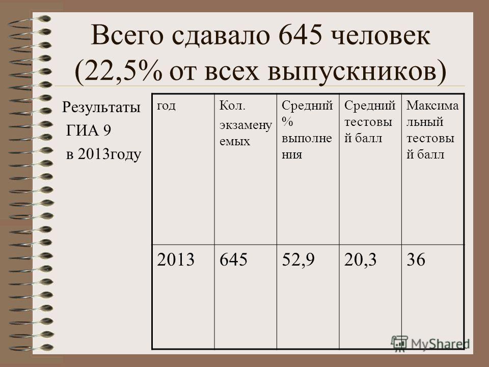 Всего сдавало 645 человек (22,5% от всех выпускников) Результаты ГИА 9 в 2013году годКол. экзамену емых Средний % выполне ния Средний тестовы й балл Максима льный тестовы й балл 201364552,920,336