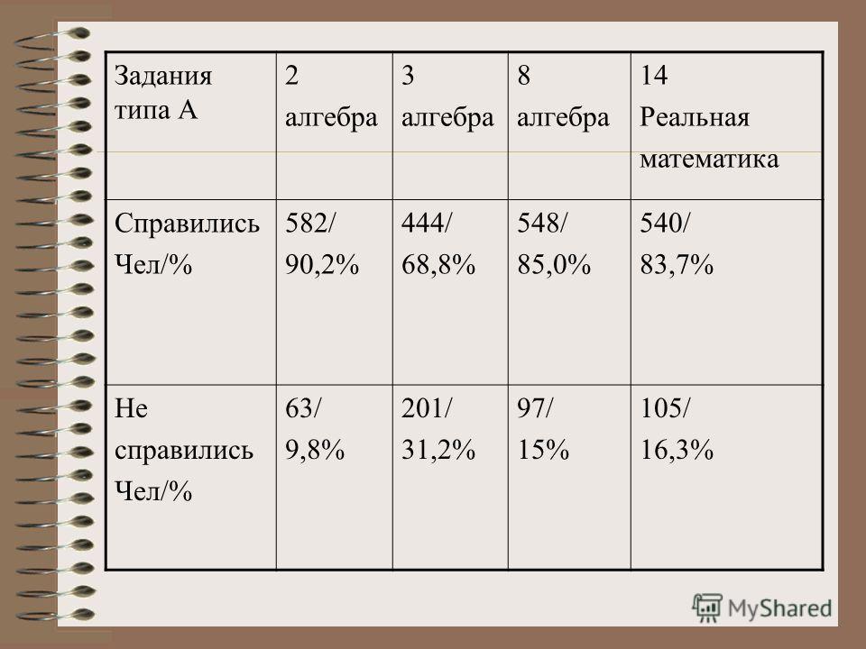 Задания типа А 2 алгебра 3 алгебра 8 алгебра 14 Реальная математика Справились Чел/% 582/ 90,2% 444/ 68,8% 548/ 85,0% 540/ 83,7% Не справились Чел/% 63/ 9,8% 201/ 31,2% 97/ 15% 105/ 16,3%
