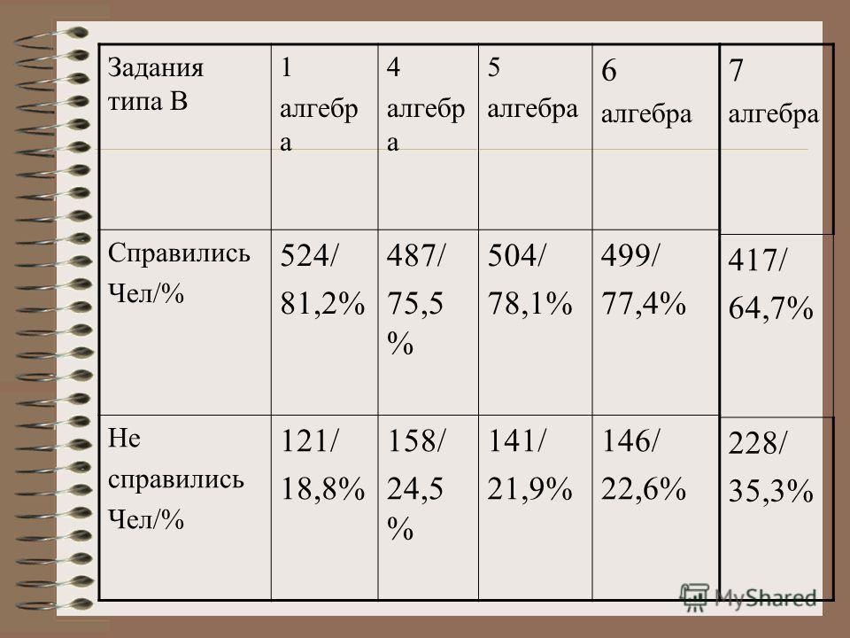 Задания типа В 1 алгебр а 4 алгебр а 5 алгебра 6 алгебра Справились Чел/% 524/ 81,2% 487/ 75,5 % 504/ 78,1% 499/ 77,4% Не справились Чел/% 121/ 18,8% 158/ 24,5 % 141/ 21,9% 146/ 22,6% 7 алгебра 417/ 64,7% 228/ 35,3%
