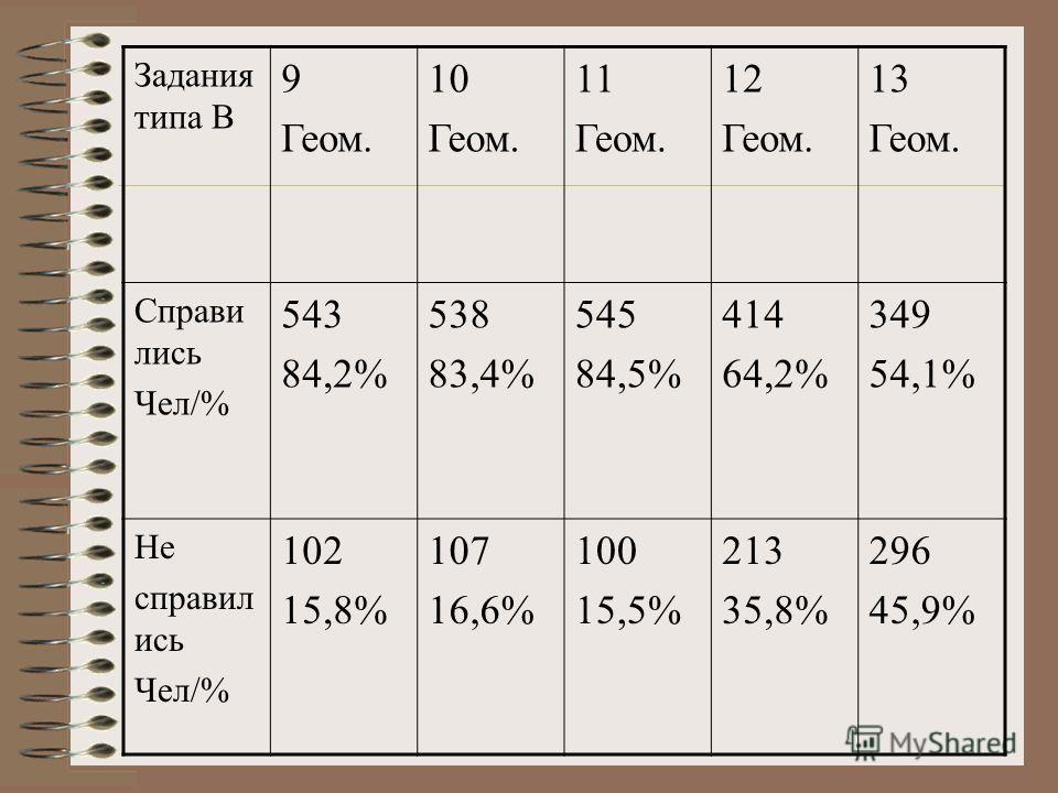 Задания типа В 9 Геом. 10 Геом. 11 Геом. 12 Геом. 13 Геом. Справи лись Чел/% 543 84,2% 538 83,4% 545 84,5% 414 64,2% 349 54,1% Не справил ись Чел/% 102 15,8% 107 16,6% 100 15,5% 213 35,8% 296 45,9%