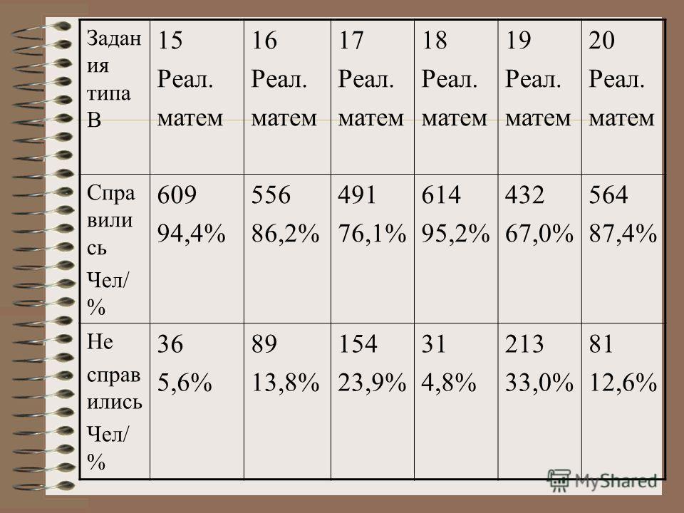 Задан ия типа В 15 Реал. матем 16 Реал. матем 17 Реал. матем 18 Реал. матем 19 Реал. матем 20 Реал. матем Спра вили сь Чел/ % 609 94,4% 556 86,2% 491 76,1% 614 95,2% 432 67,0% 564 87,4% Не справ ились Чел/ % 36 5,6% 89 13,8% 154 23,9% 31 4,8% 213 33,