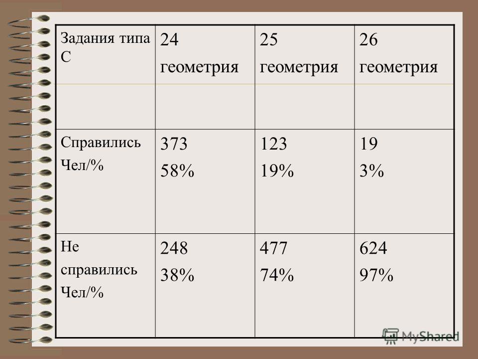 Задания типа С 24 геометрия 25 геометрия 26 геометрия Справились Чел/% 373 58% 123 19% 19 3% Не справились Чел/% 248 38% 477 74% 624 97%