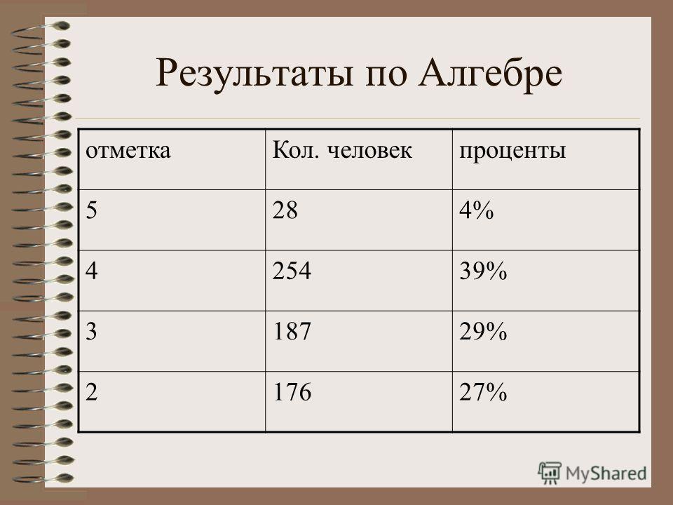Результаты по Алгебре отметкаКол. человекпроценты 5284% 425439% 318729% 217627%