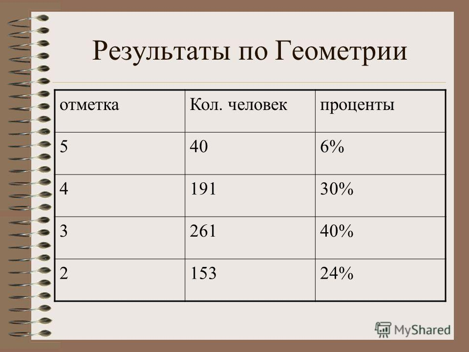 Результаты по Геометрии отметкаКол. человекпроценты 5406% 419130% 326140% 215324%