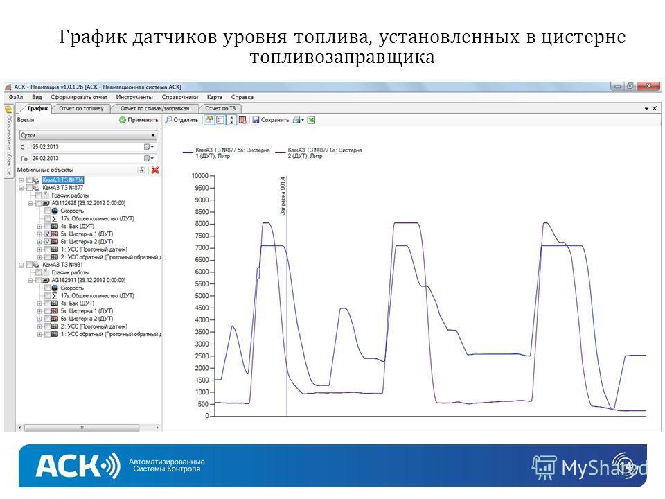 График датчиков уровня топлива, установленных в цистерне топливозаправщика 14
