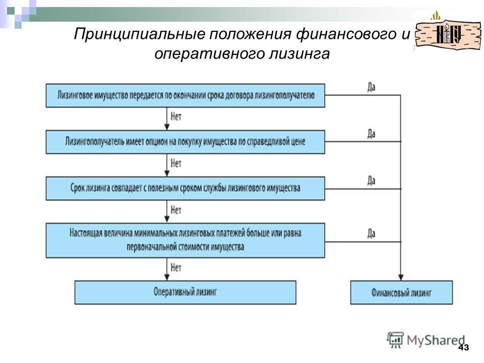 Принципиальные положения финансового и оперативного лизинга 43