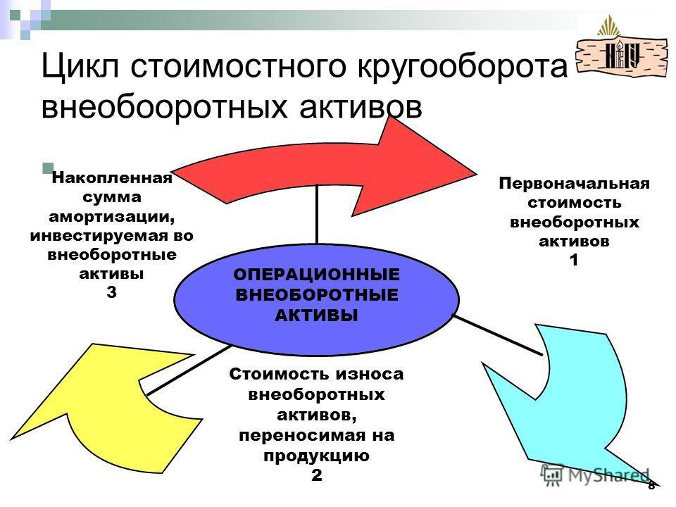 Цикл стоимостного кругооборота внеобооротных активов ОПЕРАЦИОННЫЕ ВНЕОБОРОТНЫЕ АКТИВЫ 8