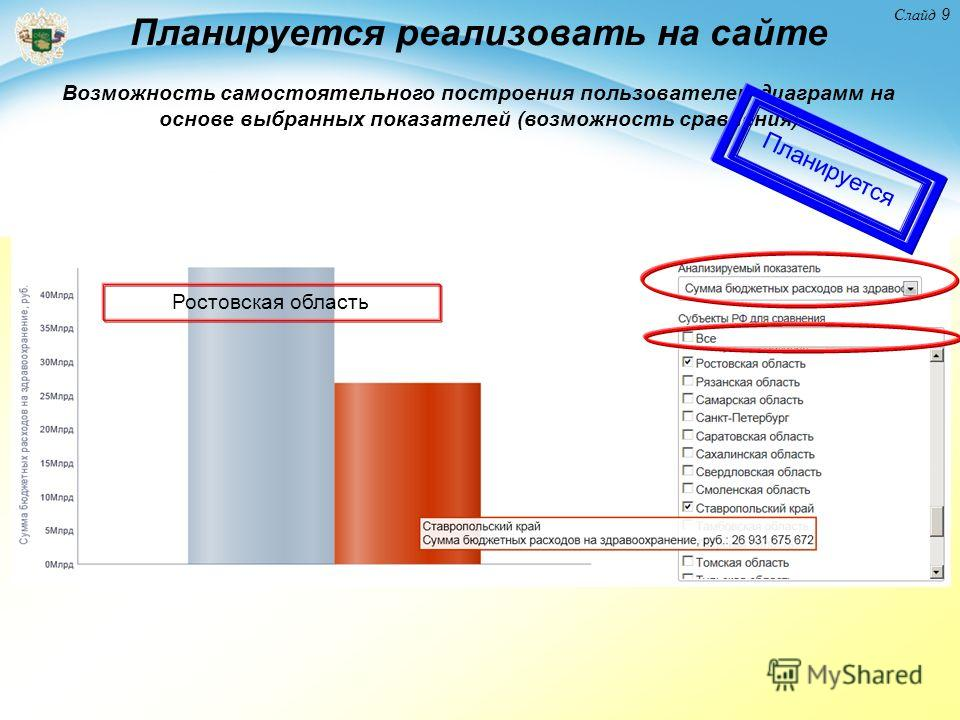 Слайд 9 Планируется реализовать на сайте Возможность самостоятельного построения пользователем диаграмм на основе выбранных показателей (возможность сравнения) Ростовская область Планируется