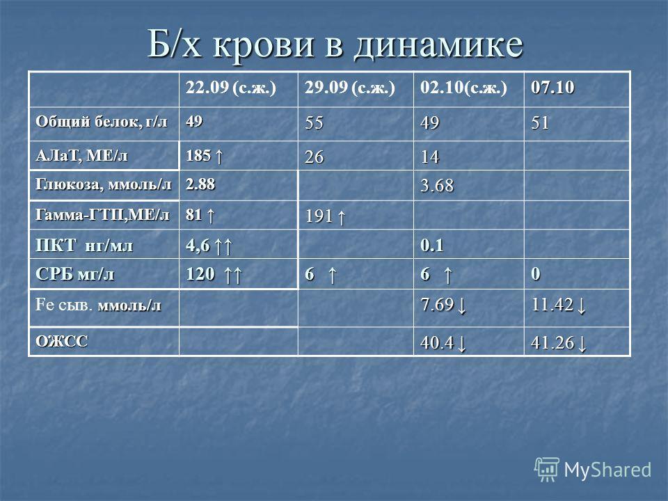 Б/х крови в динамике 22.09 (с.ж.)29.09 (с.ж.)02.10(с.ж.)07.10 Общий белок, г/л 49554951 АЛаТ, МЕ/л 185 185 2614 Глюкоза, ммоль/л 2.883.68 Гамма-ГТП,МЕ/л 81 81 191 191 ПКТ нг/мл 4,6 4,6 0.1 СРБ мг/л 120 120 6 60 ммоль/л Fe сыв. ммоль/л 7.69 7.69 11.42