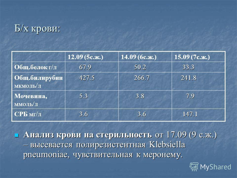 Б/х крови: 12.09 (5с.ж.)14.09 (6с.ж.)15.09 (7с.ж.) Общ.белок г/л 67.9 67.9 50.2 50.2 33.3 33.3 Общ.билирубин мкмоль/л 427.5 427.5 266.7 266.7 241.8 241.8 Мочевина, ммоль/л 5.3 5.3 3.8 3.8 7.9 7.9 СРБ мг/л 3.6 3.6 147.1 147.1 Анализ крови на стерильно