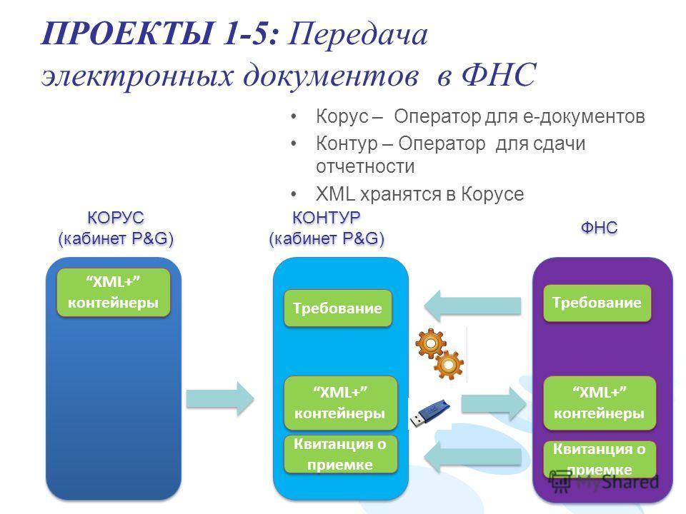ПРОЕКТЫ 1-5: Передача электронных документов в ФНС Корус – Оператор для е-документов Контур – Оператор для сдачи отчетности XML хранятся в Корусе КОРУС (кабинет P&G) КОРУС (кабинет P&G) КОНТУР (кабинет P&G) КОНТУР (кабинет P&G) ФНС XML+ контейнеры Тр