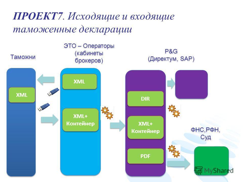 ПРОЕКТ7. Исходящие и входящие таможенные декларации Вернуться к результатам поиска Таможни ЭТО – Операторы (кабинеты брокеров) ЭТО – Операторы (кабинеты брокеров) P&G (Директум, SAP) P&G (Директум, SAP) XML XML+ Контейнер XML+ Контейнер PDF XML+ Конт