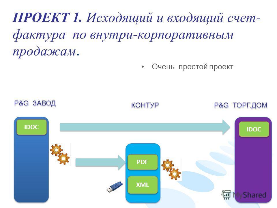 ПРОЕКТ 1. Исходящий и входящий счет- фактура по внутри-корпоративным продажам. IDOC XML PDF P&G ЗАВОД P&G ТОРГ.ДОМ IDOC КОНТУР Очень простой проект