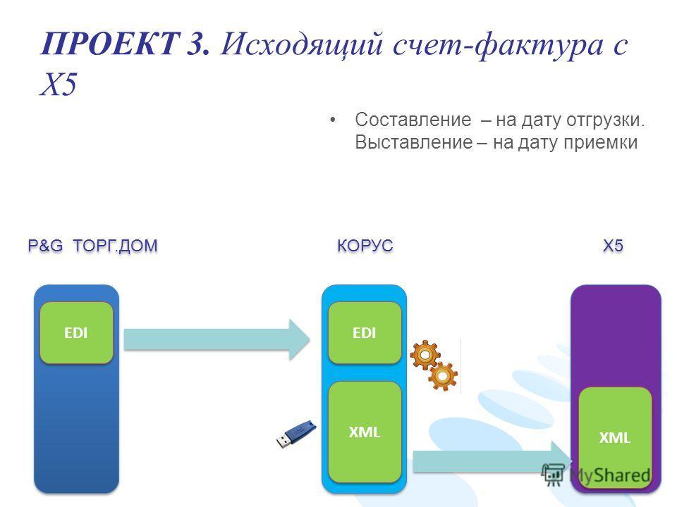 ПРОЕКТ 3. Исходящий счет-фактура с X5 XML EDI P&G ТОРГ.ДОМ КОРУС X5 XML EDI Составление – на дату отгрузки. Выставление – на дату приемки