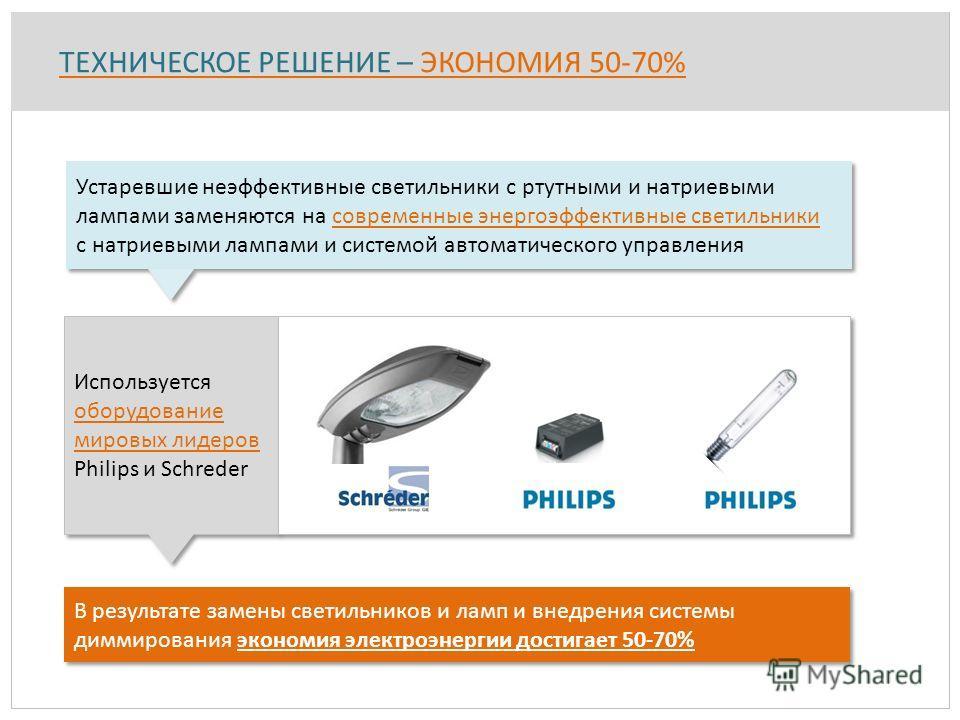 Используется оборудование мировых лидеров Philips и Schreder ТЕХНИЧЕСКОЕ РЕШЕНИЕ – ЭКОНОМИЯ 50-70% Устаревшие неэффективные светильники с ртутными и натриевыми лампами заменяются на современные энергоэффективные светильники с натриевыми лампами и сис