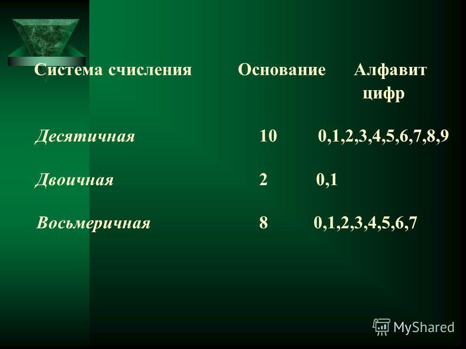 Система счисленияОснование Алфавит цифр Десятичная 10 0,1,2,3,4,5,6,7,8,9 Двоичная 2 0,1 Восьмеричная 8 0,1,2,3,4,5,6,7