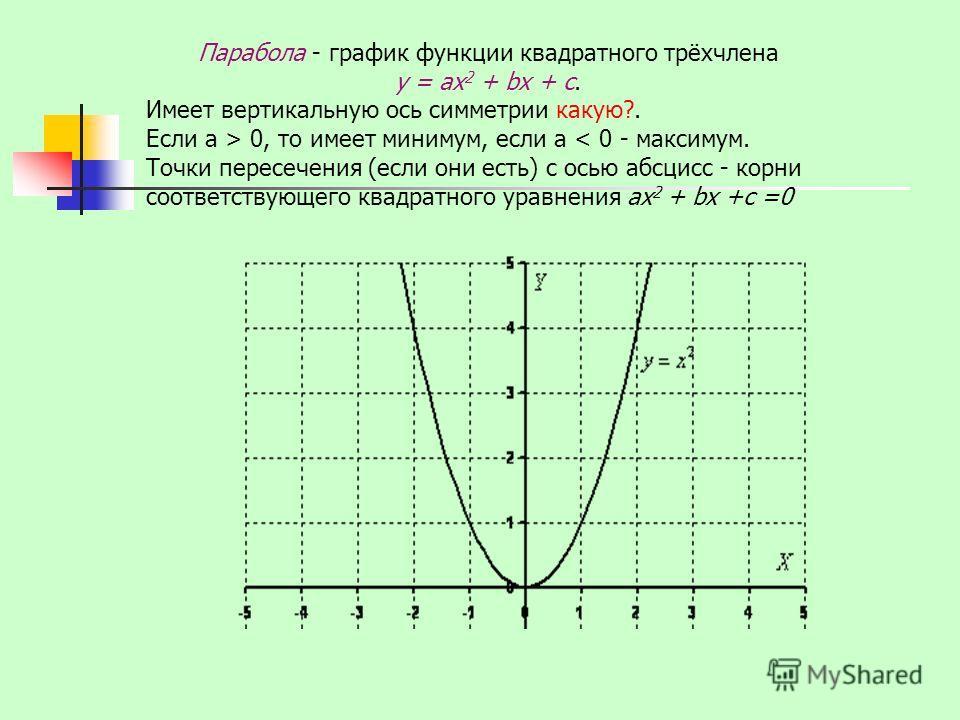 Парабола - график функции квадратного трёхчлена у = ах 2 + bх + с. Имеет вертикальную ось симметрии какую?. Если а > 0, то имеет минимум, если а < 0 - максимум. Точки пересечения (если они есть) с осью абсцисс - корни соответствующего квадратного ура