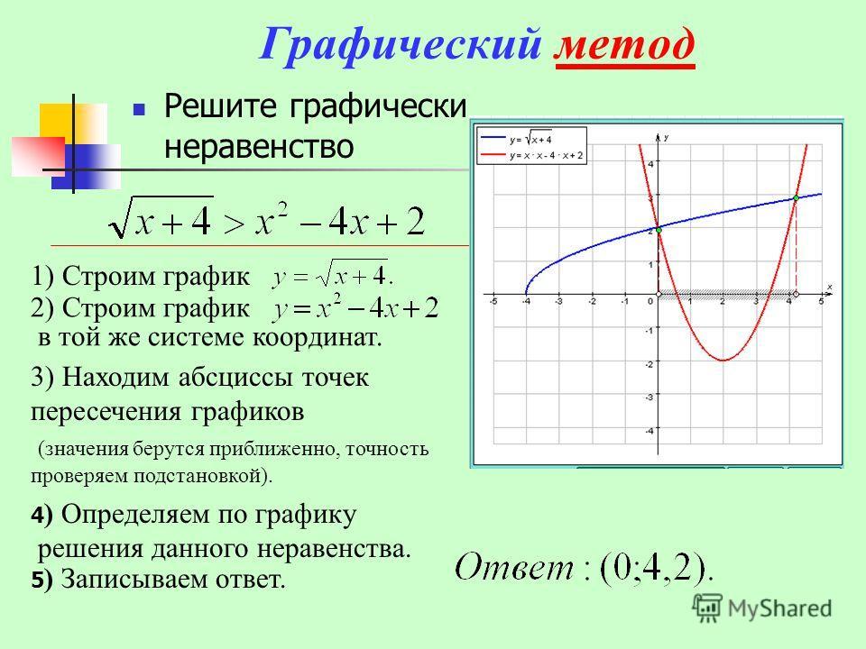 Графический методметод Решите графически неравенство 1) Строим график 2) Строим график в той же системе координат. 3) Находим абсциссы точек пересечения графиков (значения берутся приближенно, точность проверяем подстановкой). 4 ) Определяем по графи