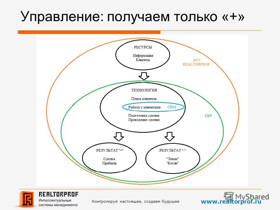 Контролируя настоящее, создаем будущее www.realtorprof.ru Управление: получаем только «+»