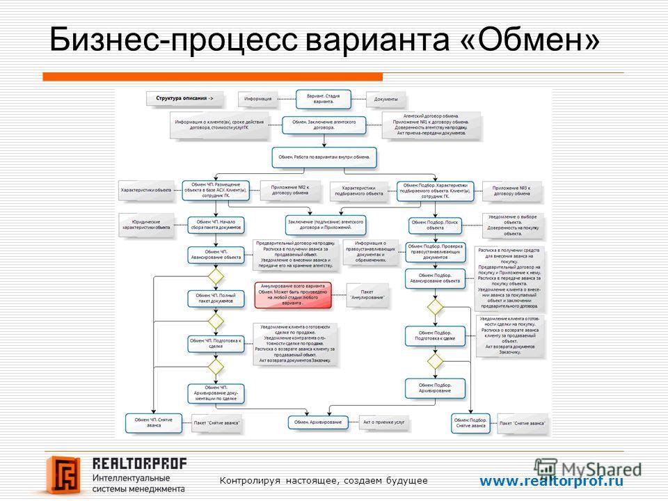 Контролируя настоящее, создаем будущее www.realtorprof.ru Бизнес-процесс варианта «Обмен»