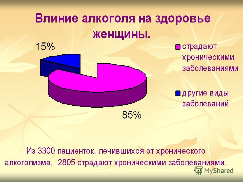 Из 366 человек принимающих регулярно алкогольные напитки, 183 человека имеют язву желудка.