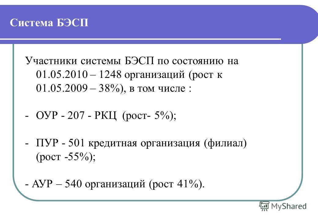 Система БЭСП Участники системы БЭСП по состоянию на 01.05.2010 – 1248 организаций (рост к 01.05.2009 – 38%), в том числе : -ОУР - 207 - РКЦ (рост- 5%); -ПУР - 501 кредитная организация (филиал) (рост -55%); - АУР – 540 организаций (рост 41%).