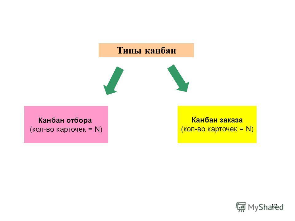 12 Типы канбан Канбан отбора (кол-во карточек = N) Канбан заказа (кол-во карточек = N)