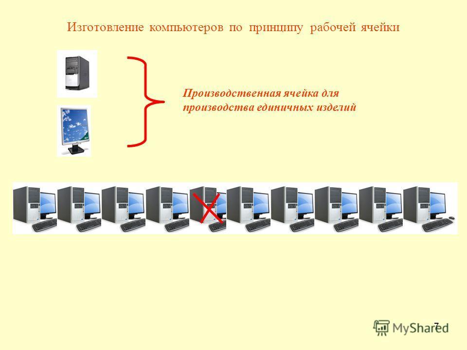 7 Изготовление компьютеров по принципу рабочей ячейки Производственная ячейка для производства единичных изделий