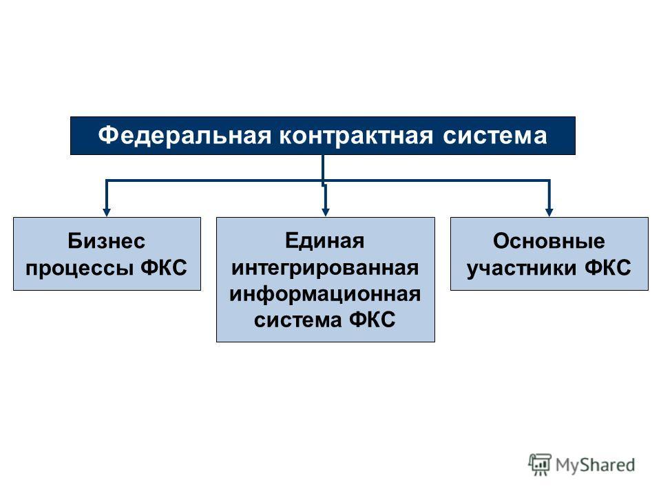 Федеральная контрактная система Бизнес процессы ФКС Единая интегрированная информационная система ФКС Основные участники ФКС