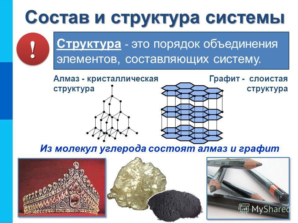 Состав и структура системы Структура - это порядок объединения элементов, составляющих систему. Алмаз - кристаллическая структура Графит - слоистая структура Из молекул углерода состоят алмаз и графит !!