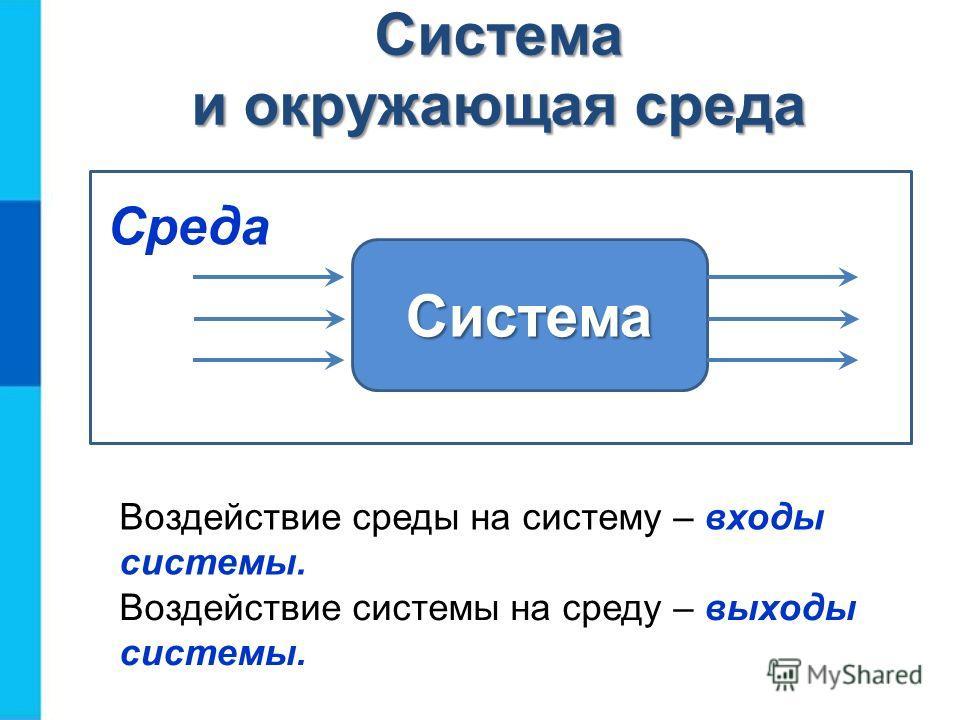 Система и окружающая среда Система Среда Воздействие среды на систему – входы системы. Воздействие системы на среду – выходы системы.