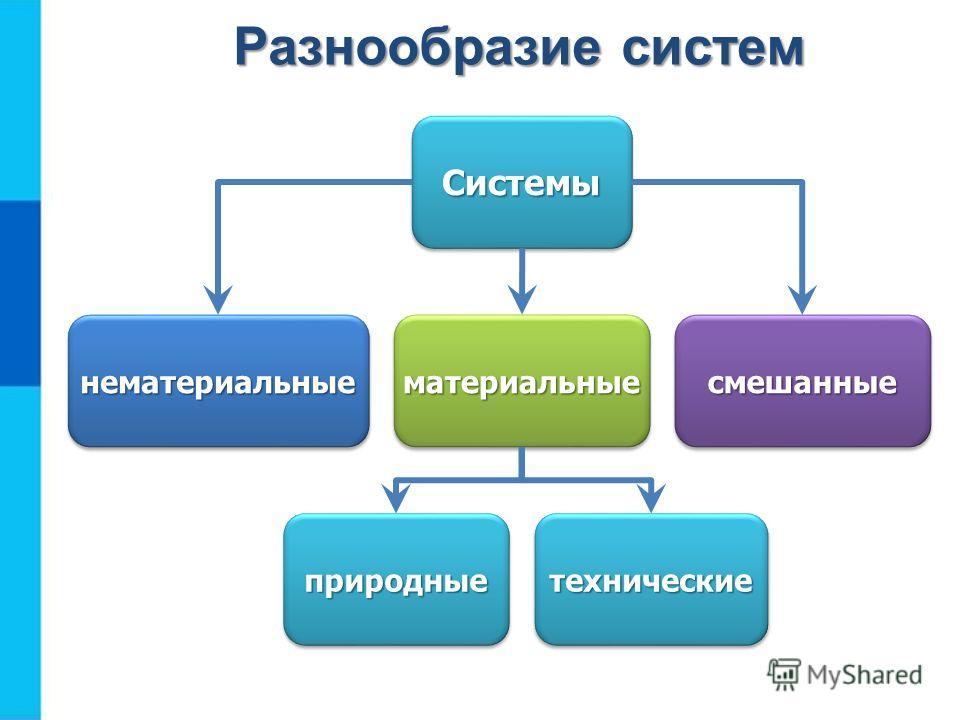 СистемыСистемы нематериальныенематериальныематериальныематериальныесмешанныесмешанные природныеприродныетехническиетехнические Разнообразие систем