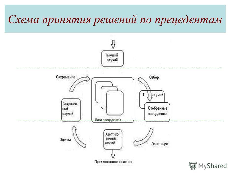 Схема принятия решений по прецедентам