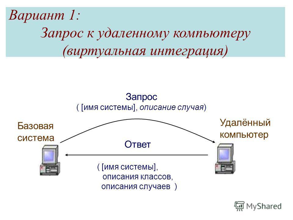 Базовая система Удалённый компьютер Запрос ( [имя системы], описание случая) Ответ ( [имя системы], описания классов, описания случаев ) Вариант 1: Запрос к удаленному компьютеру (виртуальная интеграция)