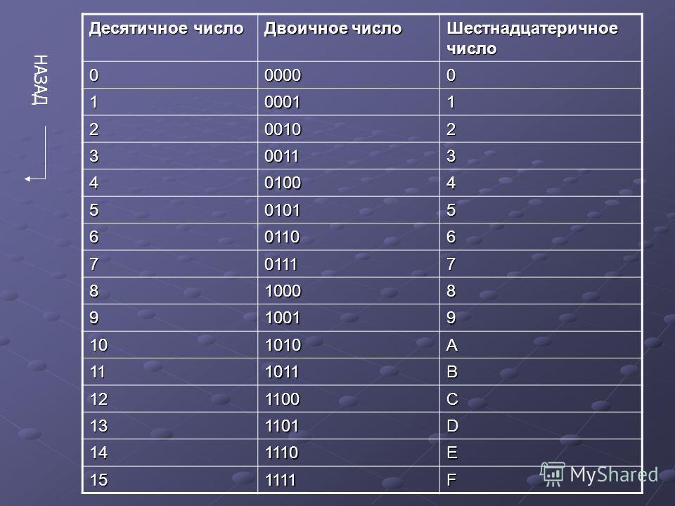 Пример перевода из десятичной в двоичную: 20|2 20 10|2 0 10 5|2 0 10 5|2 0 4 2|2 0 4 2|2 1 2 1|2 1 2 1|2 0 0 0 0 0 0 1 20 10 = 10100 2 Пример перевода из двоичной в десятичную: Дано число 10101000 2 10101000 2 = 128 10 + 32 10 + 8 10 = 168 10. 101010