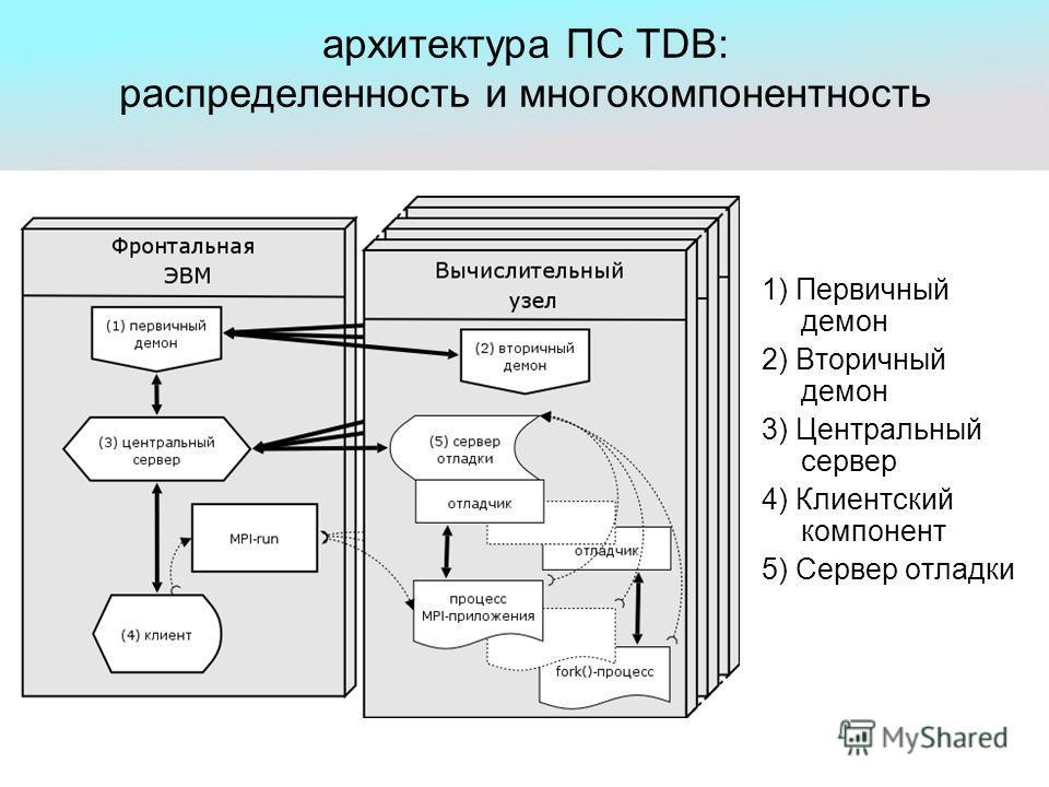 архитектура ПС TDB: распределенность и многокомпонентность 1) Первичный демон 2) Вторичный демон 3) Центральный сервер 4) Клиентский компонент 5) Сервер отладки