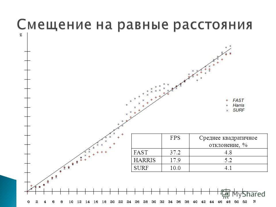FPSСреднее квадратичное отклонение, % FAST37.24.8 HARRIS17.95.2 SURF10.04.1