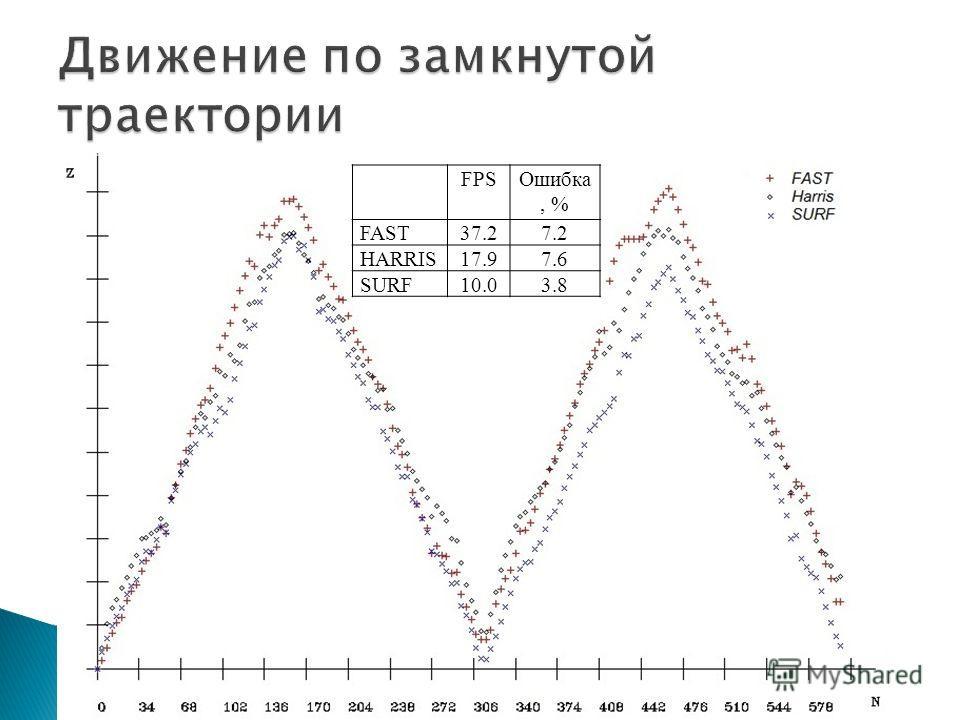 FPSОшибка, % FAST37.27.2 HARRIS17.97.6 SURF10.03.8