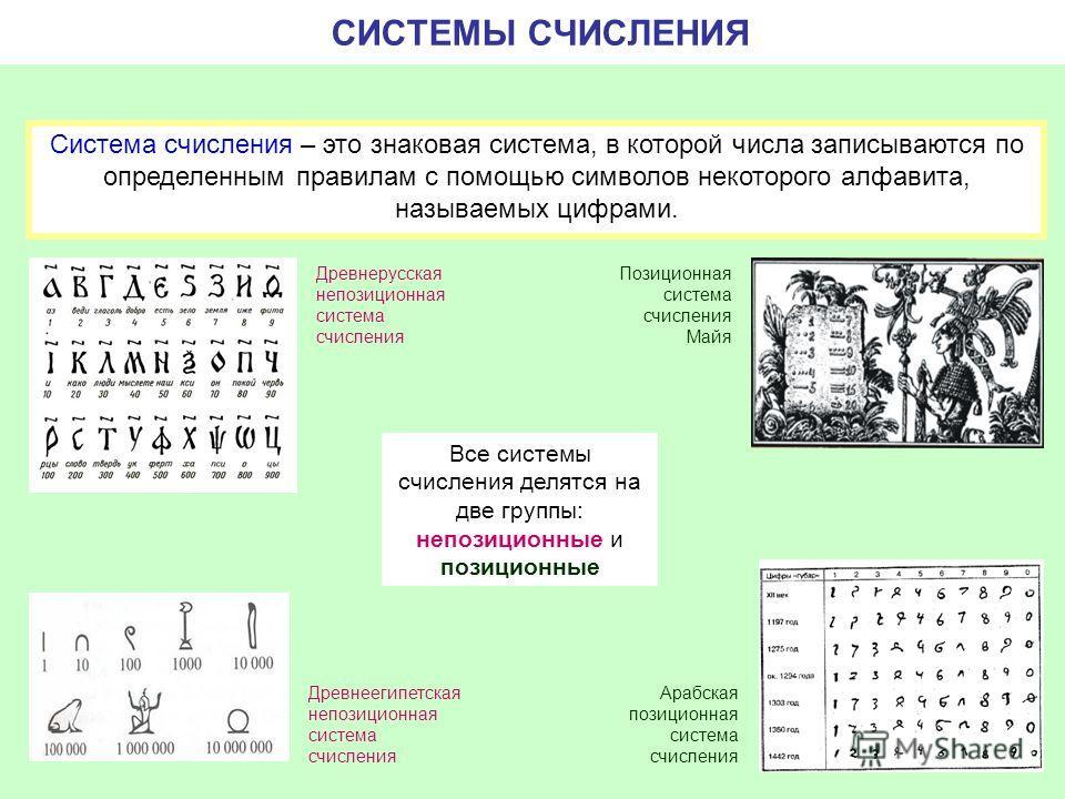 СИСТЕМЫ СЧИСЛЕНИЯ Система счисления – это знаковая система, в которой числа записываются по определенным правилам с помощью символов некоторого алфавита, называемых цифрами. Позиционная система счисления Майя Все системы счисления делятся на две груп