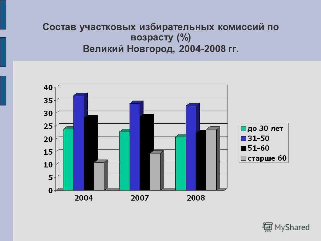 Состав участковых избирательных комиссий по возрасту (%) Великий Новгород, 2004-2008 гг.