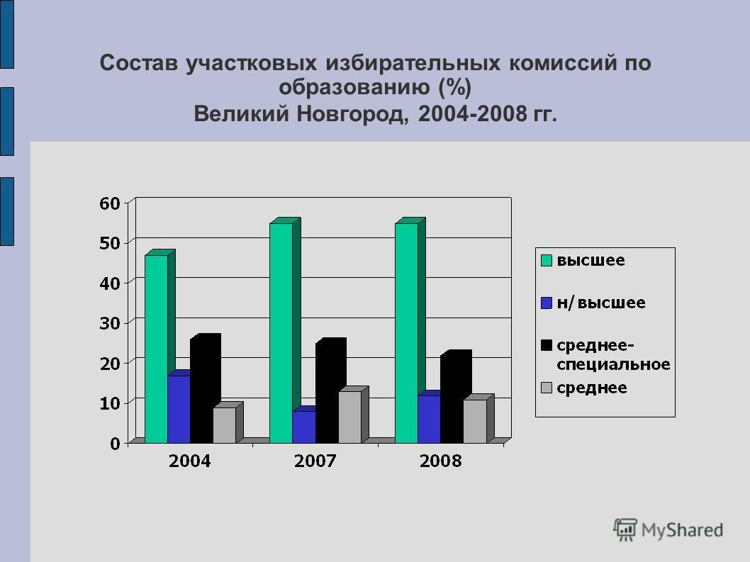 Состав участковых избирательных комиссий по образованию (%) Великий Новгород, 2004-2008 гг.