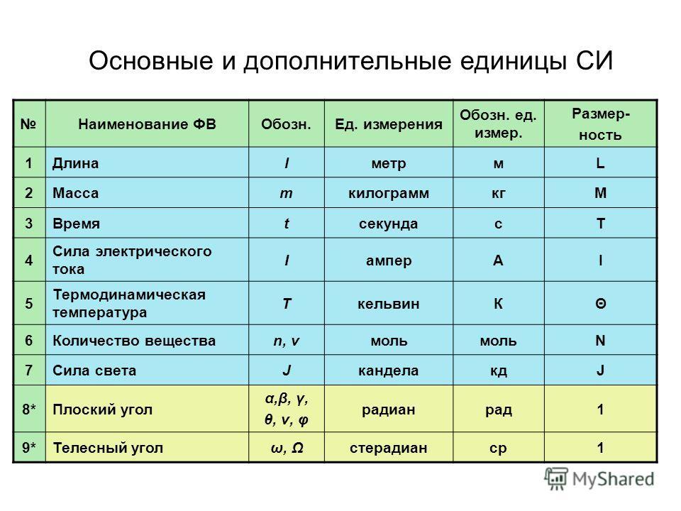 Основные и дополнительные единицы СИ Наименование ФВОбозн.Ед. измерения Обозн. ед. измер. Размер- ность 1ДлинаlметрмL 2МассаmкилограммкгM 3ВремяtсекундасT 4 Сила электрического тока IамперАI 5 Термодинамическая температура TкельвинКΘ 6Количество веще