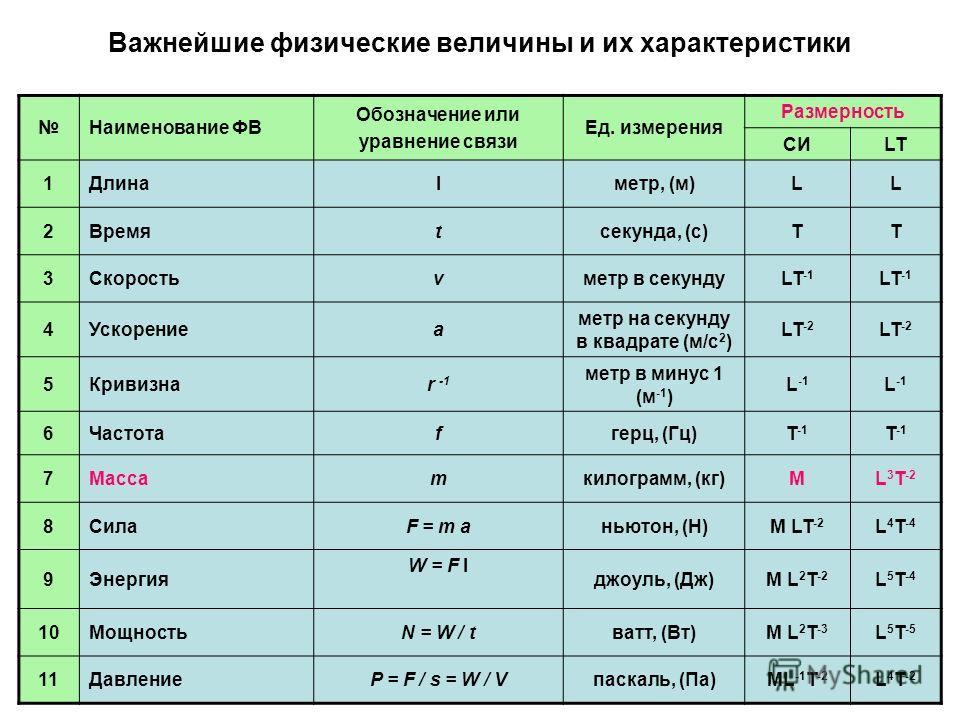 Важнейшие физические величины и их характеристики Наименование ФВ Обозначение или уравнение связи Ед. измерения Размерность СИLT 1Длинаlметр, (м)LL 2Времяtсекунда, (с)TT 3Скоростьvметр в секундуLT -1 4Ускорениеa метр на секунду в квадрате (м/с 2 ) LT
