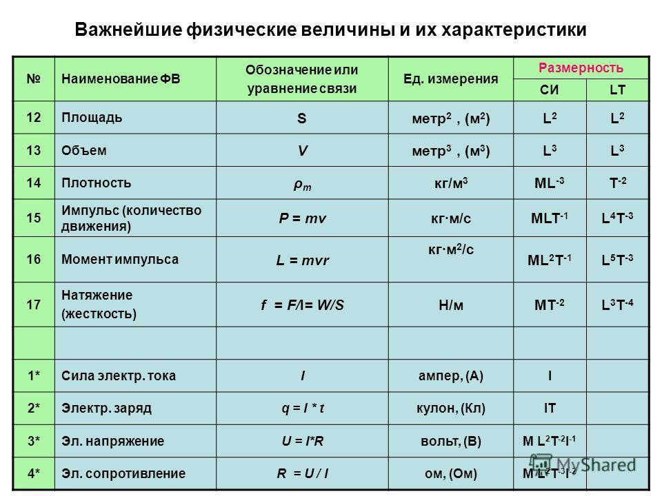 Важнейшие физические величины и их характеристики Наименование ФВ Обозначение или уравнение связи Ед. измерения Размерность СИLT 12Площадь Sметр 2, (м 2 )L2L2 L2L2 13Объем Vметр 3, (м 3 )L3L3 L3L3 14Плотность ρmρm кг/м 3 ML -3 T -2 15 Импульс (количе